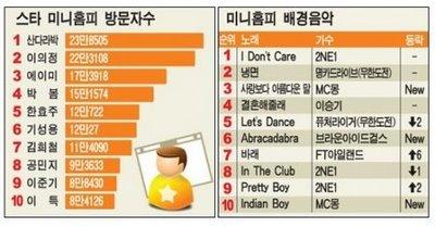 2ne1 chart