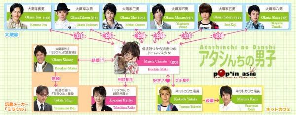Atashinchi-no-Danshi-chart1