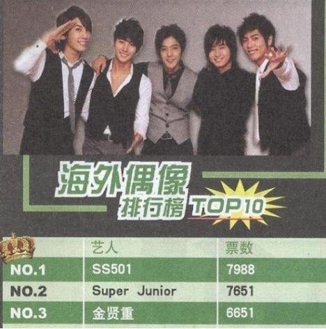 ss501 top foreign idol in taiwan